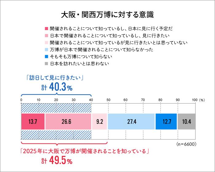 大阪・関西万博に対する意識