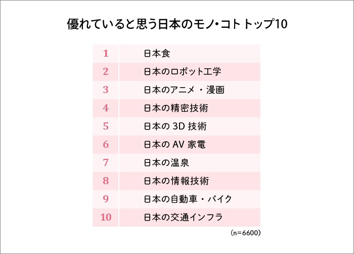 優れていると思う日本のモノ・コト トップ10