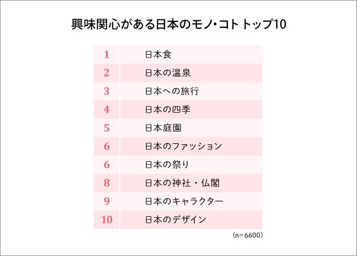 興味関心がある日本のモノ・コト トップ10