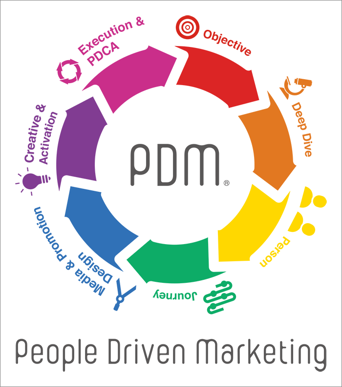 PDM(People Driven Marketing)