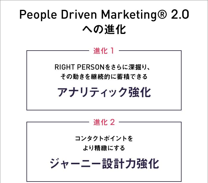 People Driven Marketing®️2.0への進化(上)