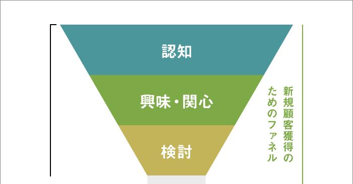 デュアルファネルTMソリューション(上)