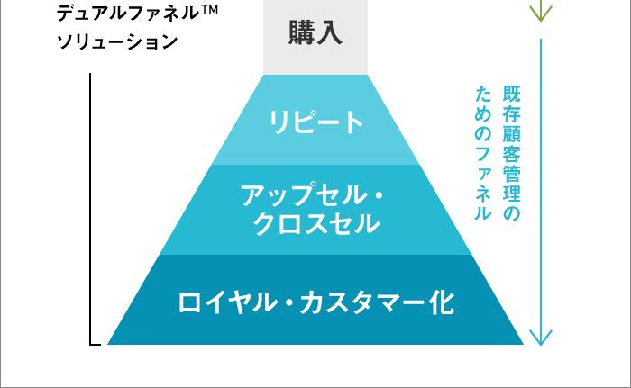 デュアルファネルTMソリューション(下)