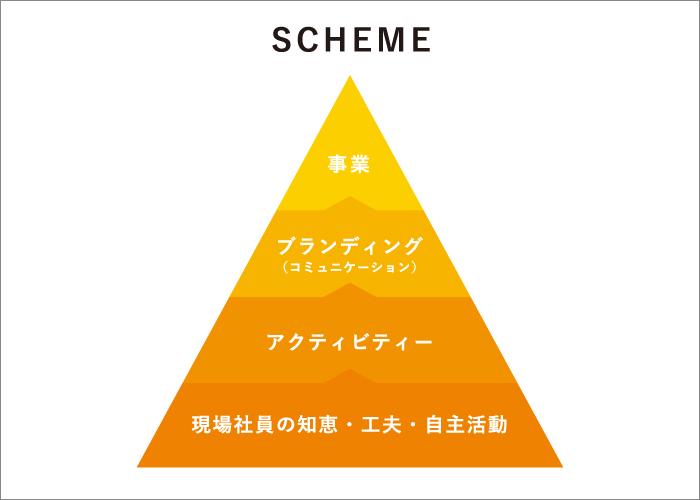 カンパニーデザインの4つのステップ