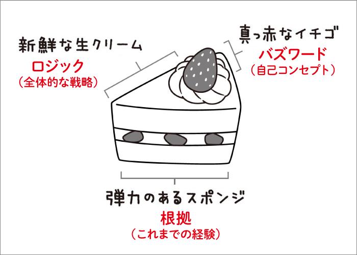 ケーキ思考概念図