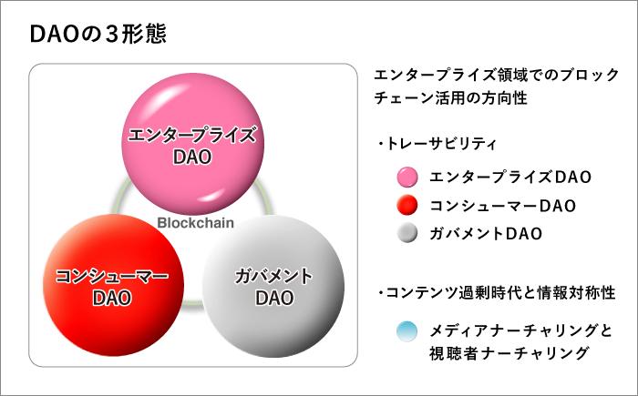 DAOの3形態