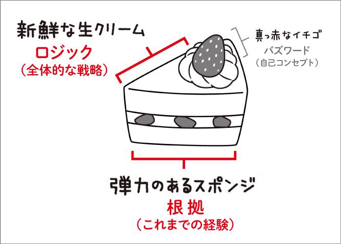 ショートケーキ思考図