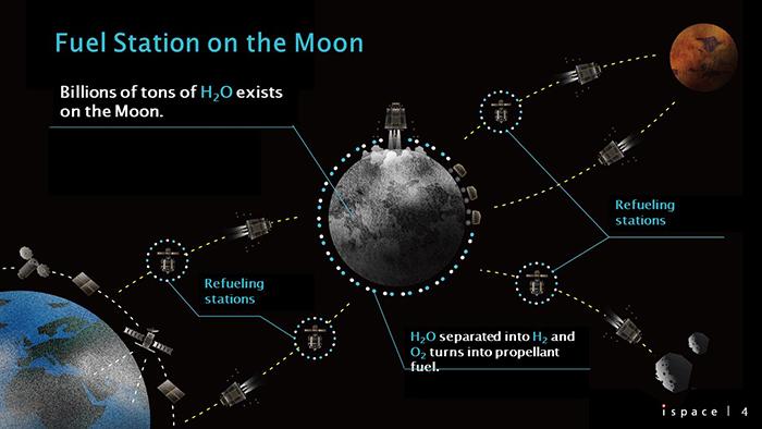 「水資源」を持った月を燃料ステーションにすることで、人工衛星を使ったビジネスや惑星探査にも大きな可能性が開かれる。