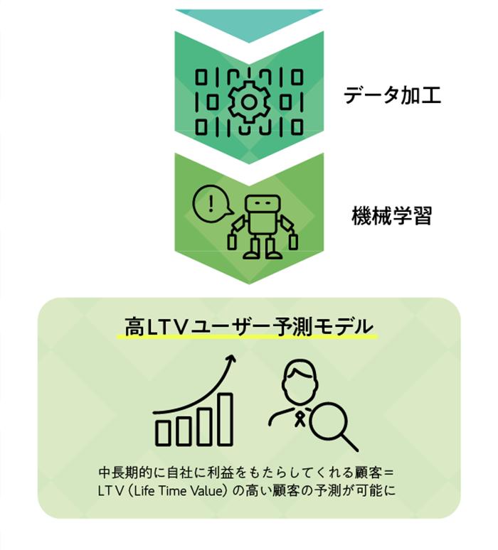 [データ加工]>>[機械学習]>>[高LTVユーザー予測モデル]