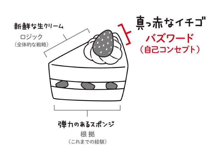 ショートケーキ思考いちご