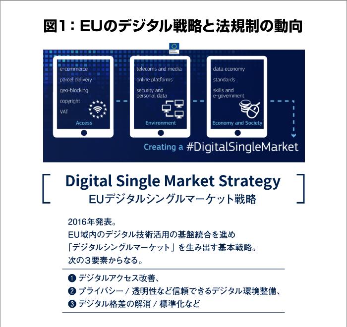 EUのデジタル戦略と法規制の動向