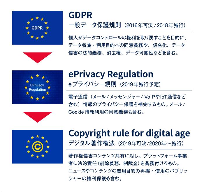 EUのデジタル戦略と法規制の動向2