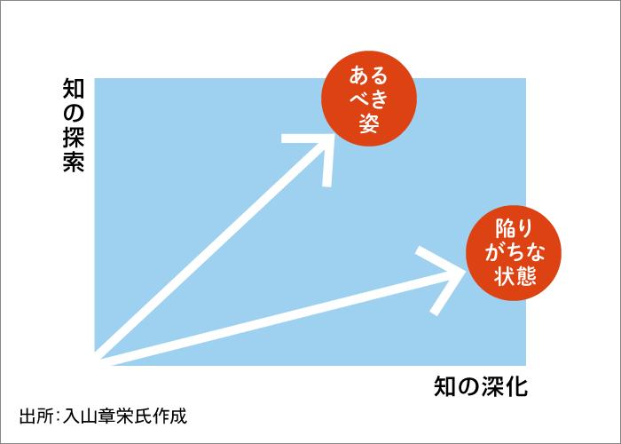 「両利き経営」の図