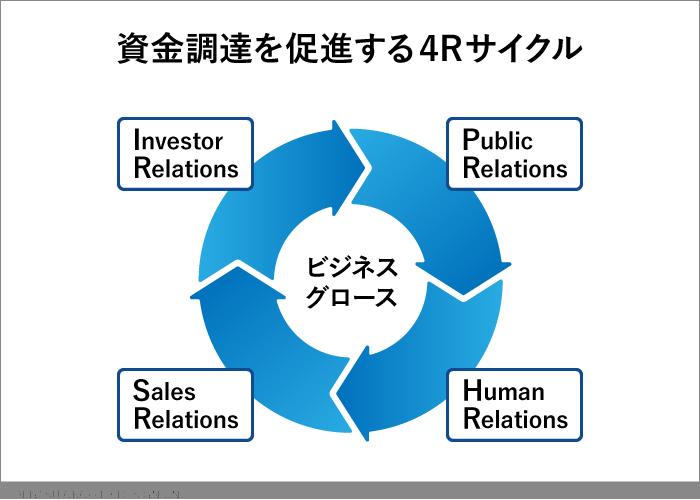 資金調達を促進する4Rサイクル