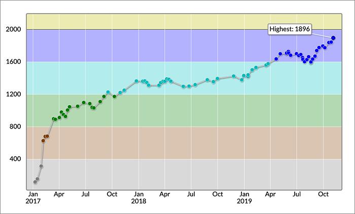 AtCoderに参加する高校生のレーティング変化グラフ