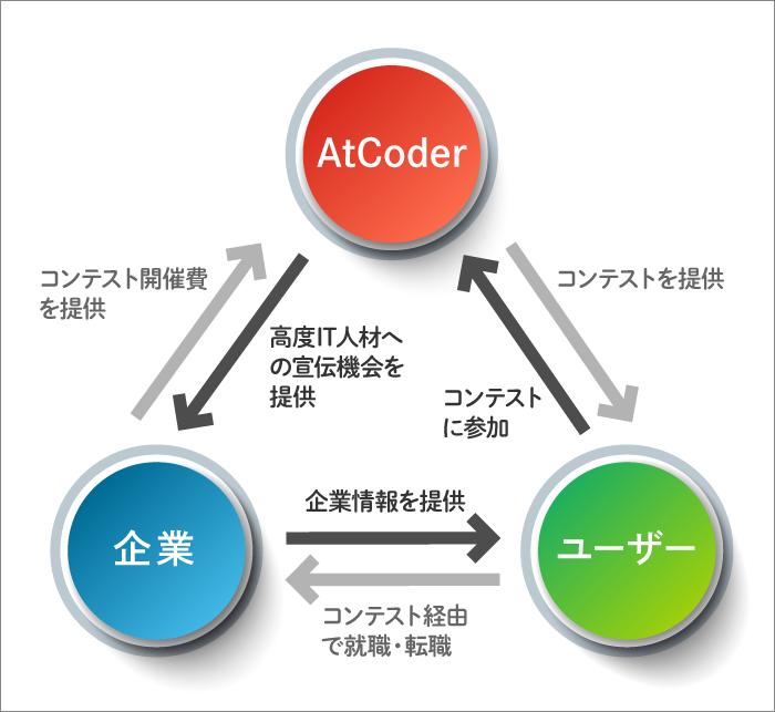 AtCoder、ユーザー、企業の関係の三角図