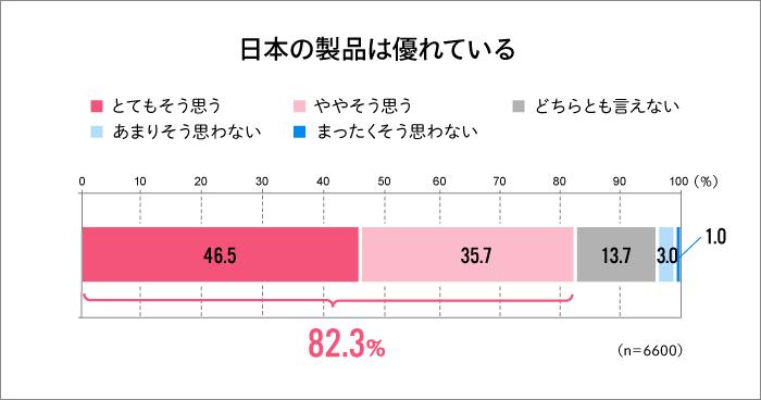 日本の製品は優れているグラフ