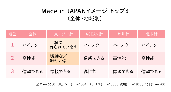 Made in JAPANイメージ トップ3