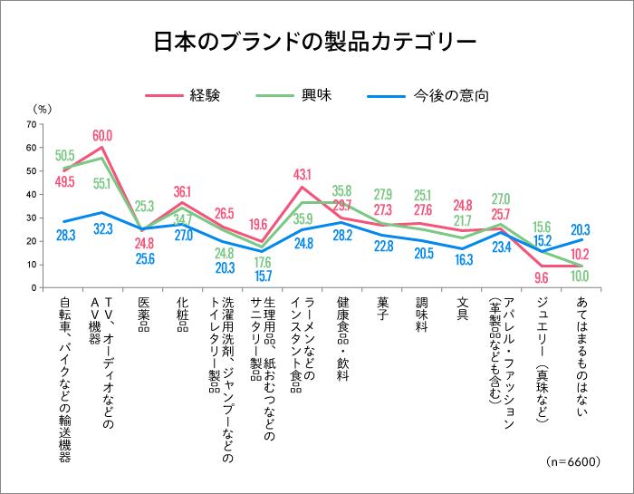 日本のブランドの製品カテゴリー