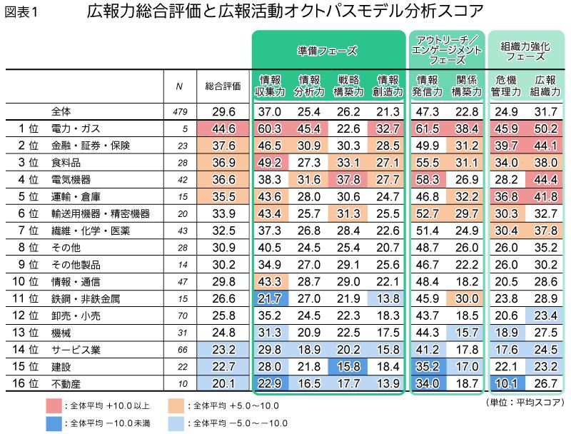 広報力総合評価と広報活動オクトパスモデル分析スコア
