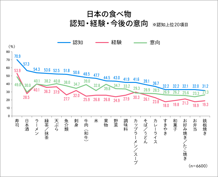 日本の食べ物 認知・経験・今後の意向 認知上位20項目