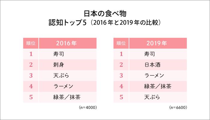 日本の食べ物 認知トップ5
