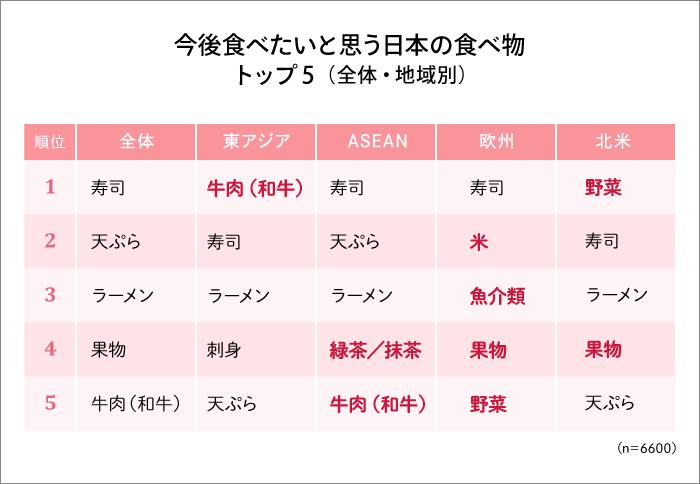 今後食べたいと思う日本の食べ物 トップ5