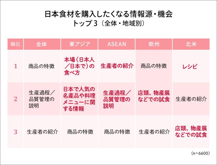 日本食材を購入したくなる情報源・機会 トップ3