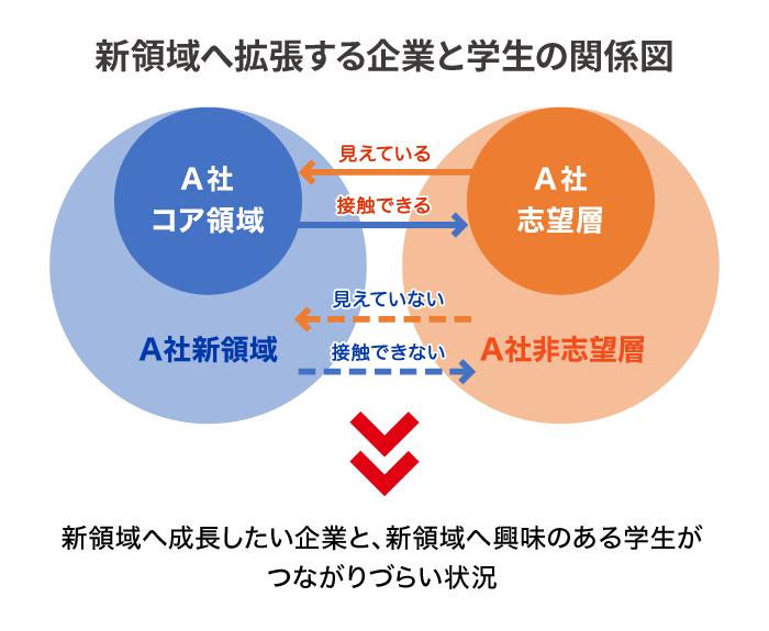 新領域へ拡張する企業と学生の関係図