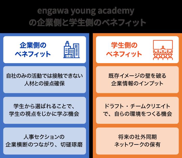 engawa young academyの企業側と学生側のベネフィット