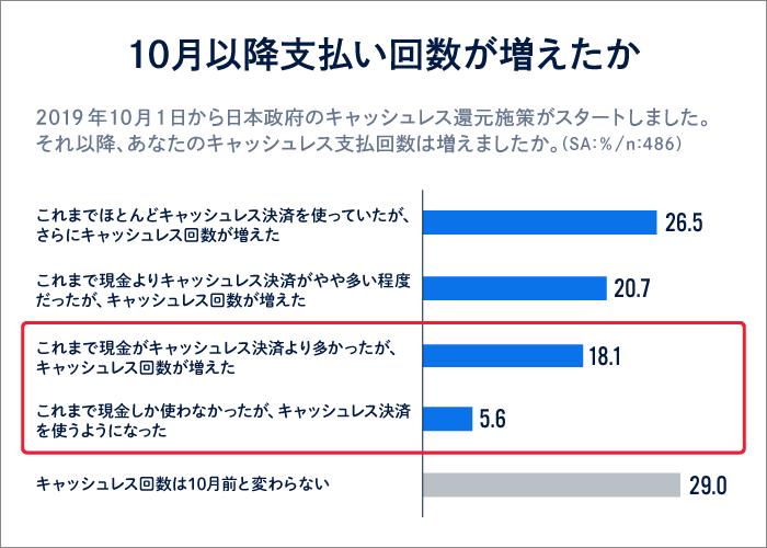 調査データ「10月以降に支払い回数が増えたか」