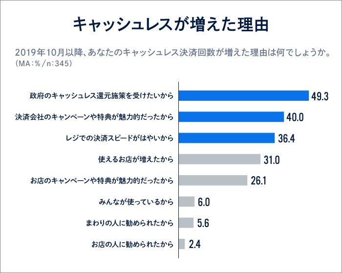 調査データ2「キャッシュレスが増えた理由」