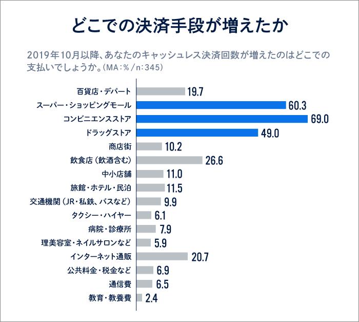 調査データ3「どこでの決済手段が増えたか」