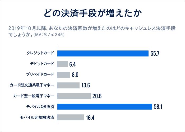調査データ4「どの決済手段が増えたか」