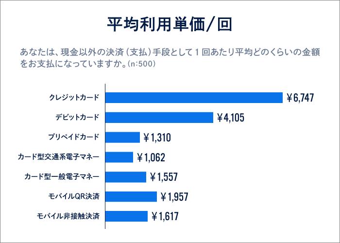 調査データ5「平均利用単価/回」