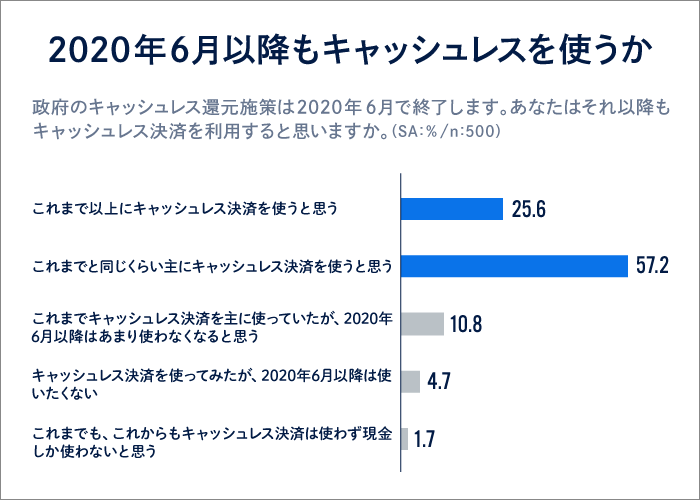 調査データ6「2020年6月以降もキャッシュレスを使うか」