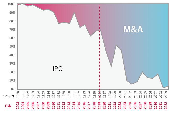 2011年11月 経済産業省「未上場企業が発行する種類株式に関する研究会報告書」から