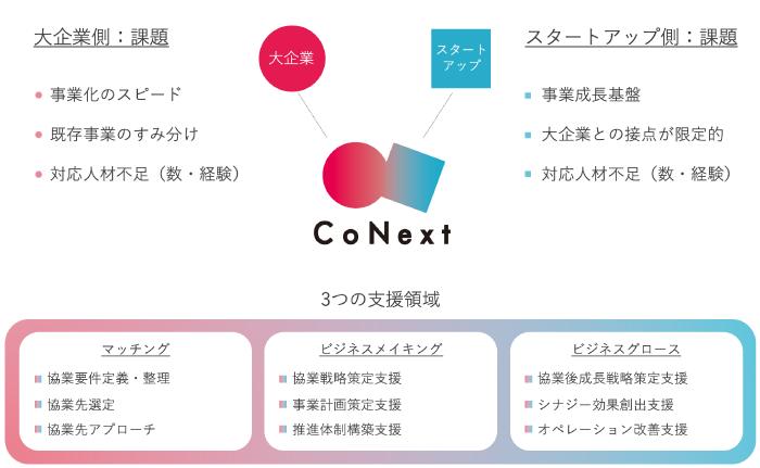 CoNextの支援領域