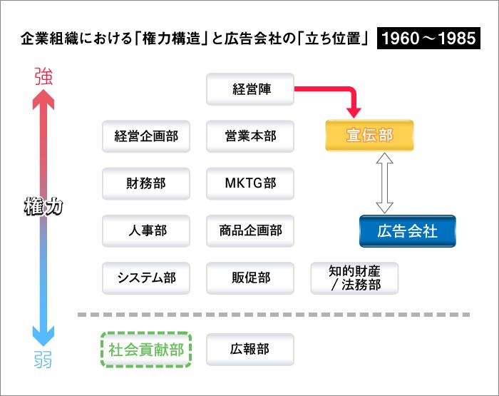企業組織における「権力構造」と広告会社の「立ち位置」 1960~1985