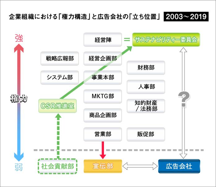 企業組織における「権力構造」と広告会社の「立ち位置」 2003~2019