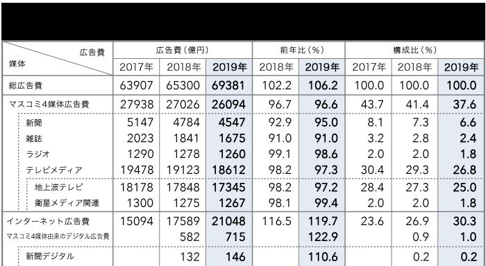 媒体別広告費 2017~2019