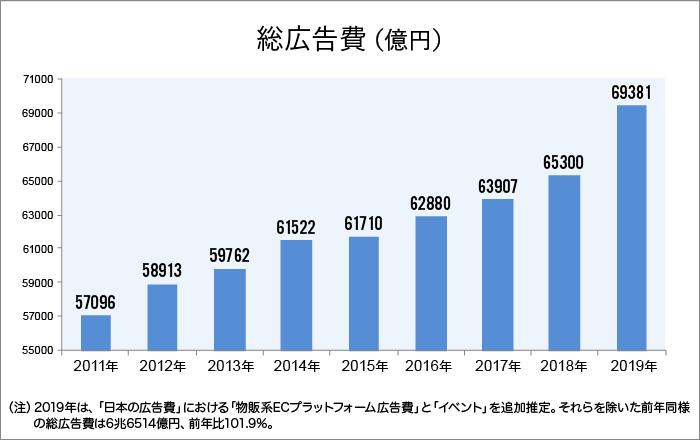 総広告費 2011~2019