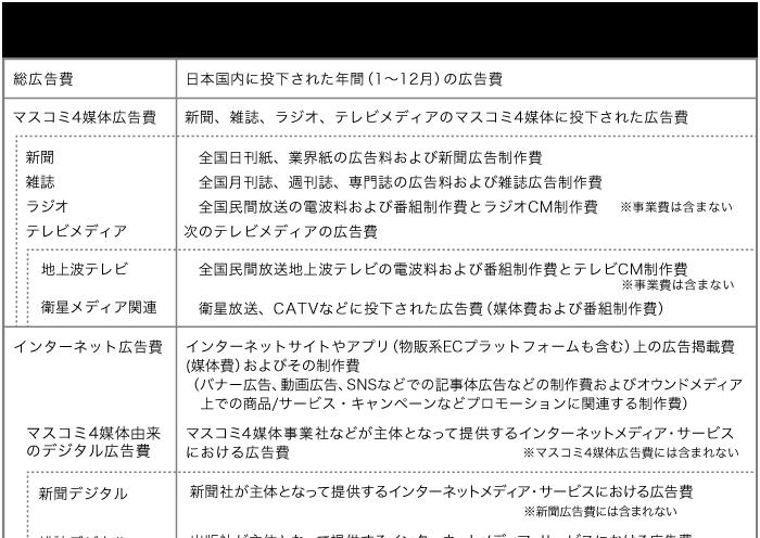 日本の広告費推定範囲