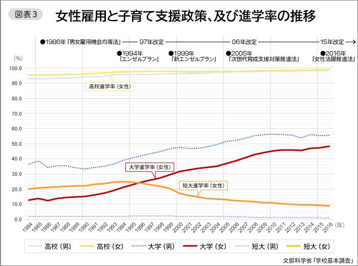 図表3 女性雇用と子育て支援政策、及び進学率の推移