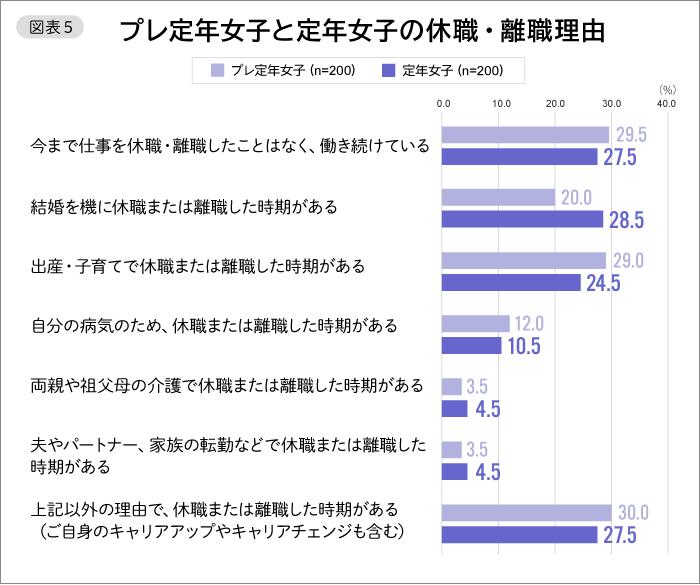 図表5 プレ定年女子と定年女子の休職・離職理由