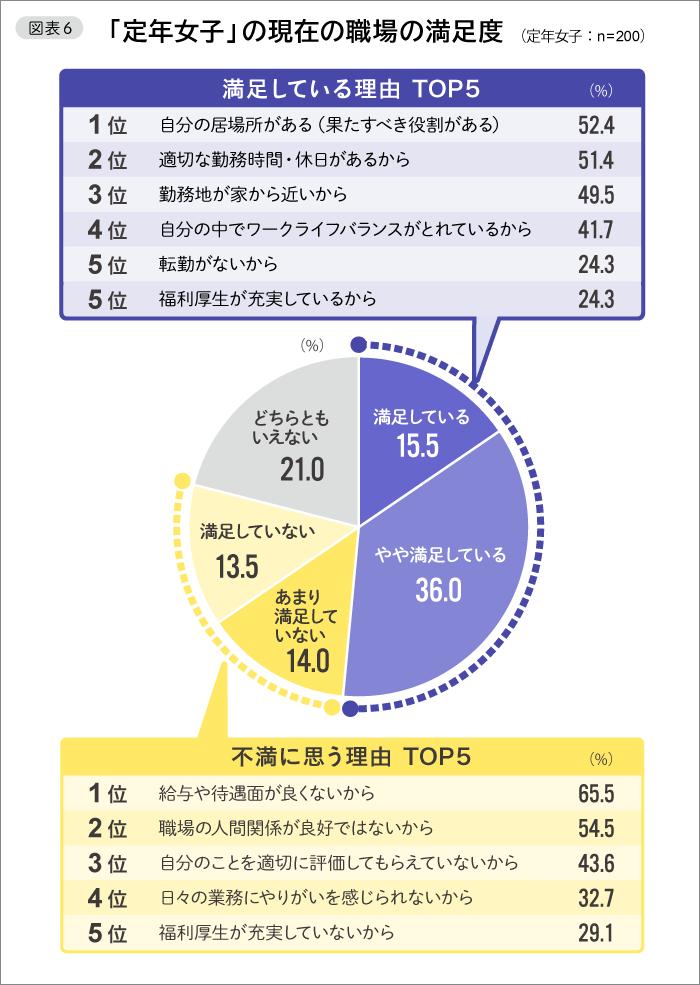 図表6「定年女子」の現在の職場の満足度