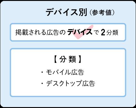 デバイス別(参考値)