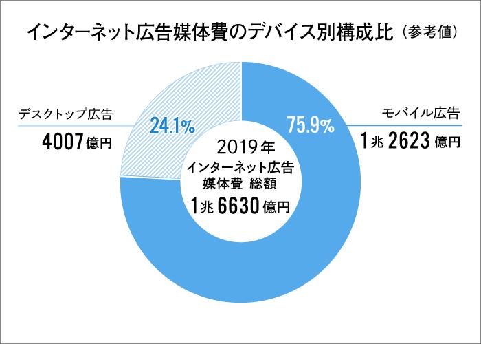 インターネット広告媒体費のデバイス別構成比(参考値)