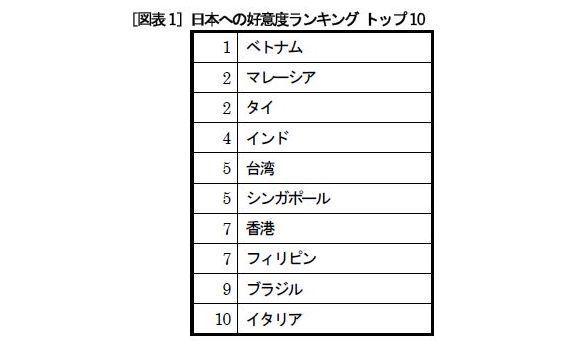 電通、「ジャパンブランド調査2014」を実施  ― 「優れている」と思う日本の物事は、ASEANでは「技術」、 東アジアでは「食・アニメ・漫画・温泉旅行」、欧米では「日本庭園」 ―
