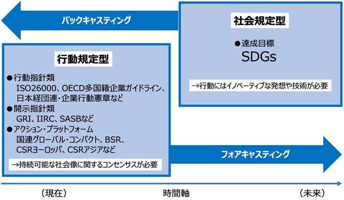 SDGs図